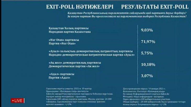 Сайлаудың exit-poll нәтижелері белгілі болды